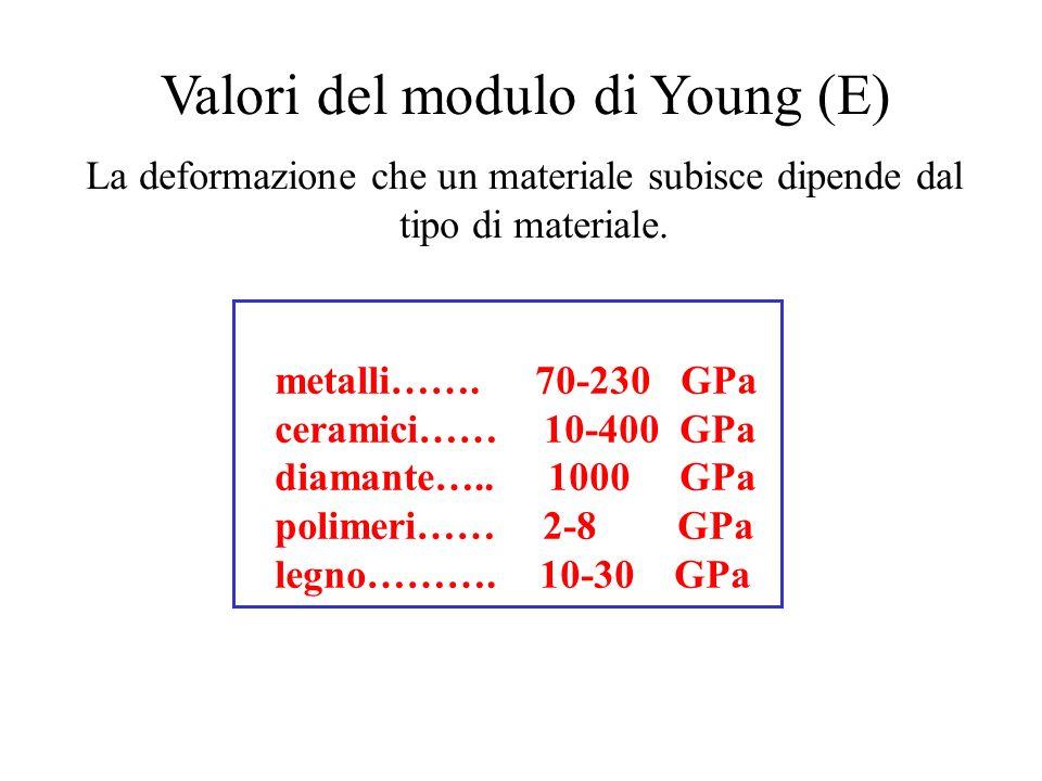 Valori del modulo di Young (E)