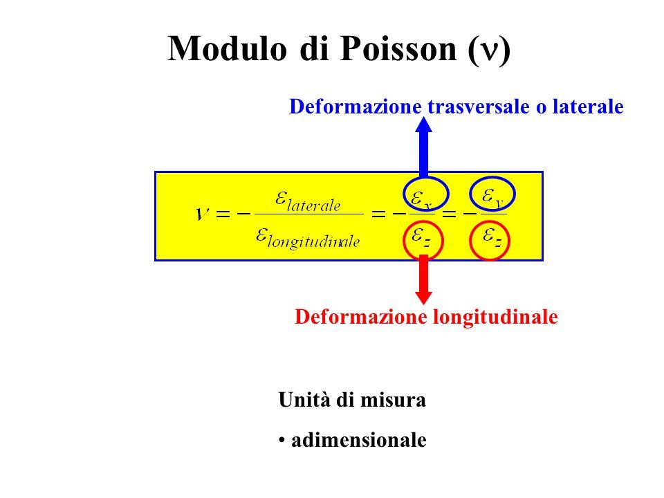 Modulo di Poisson (n) Deformazione trasversale o laterale