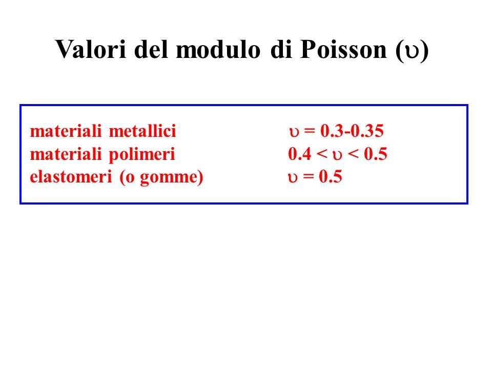 Valori del modulo di Poisson (u)