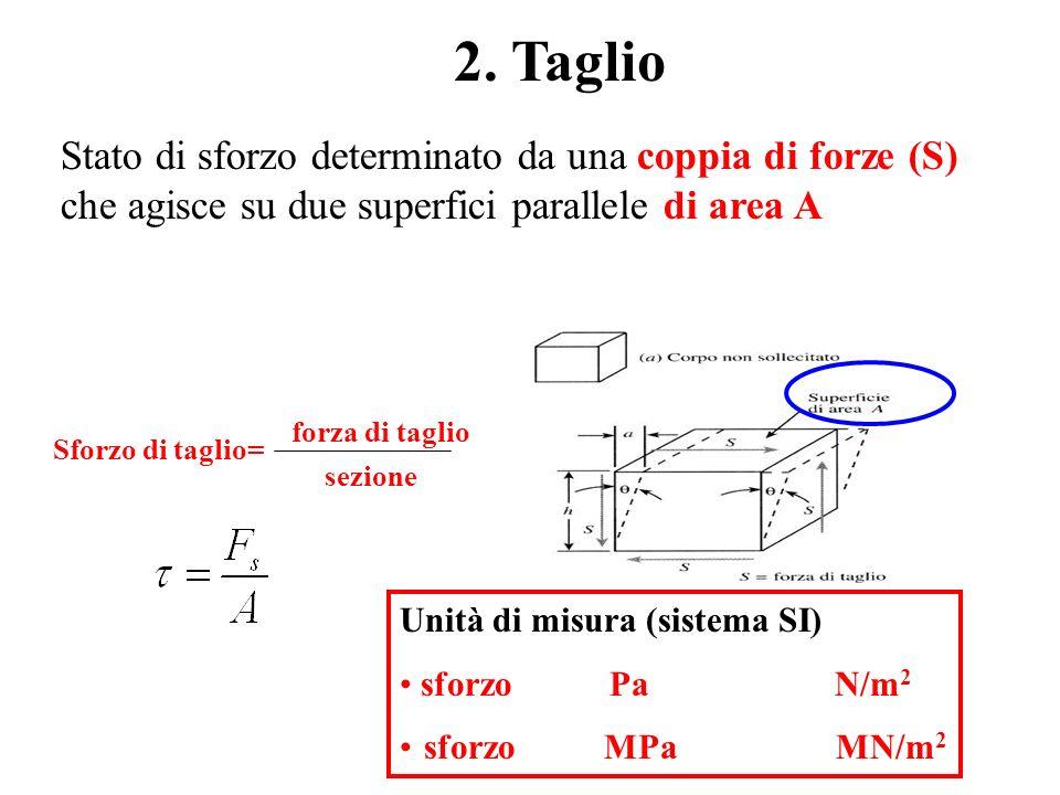 2. Taglio Stato di sforzo determinato da una coppia di forze (S)