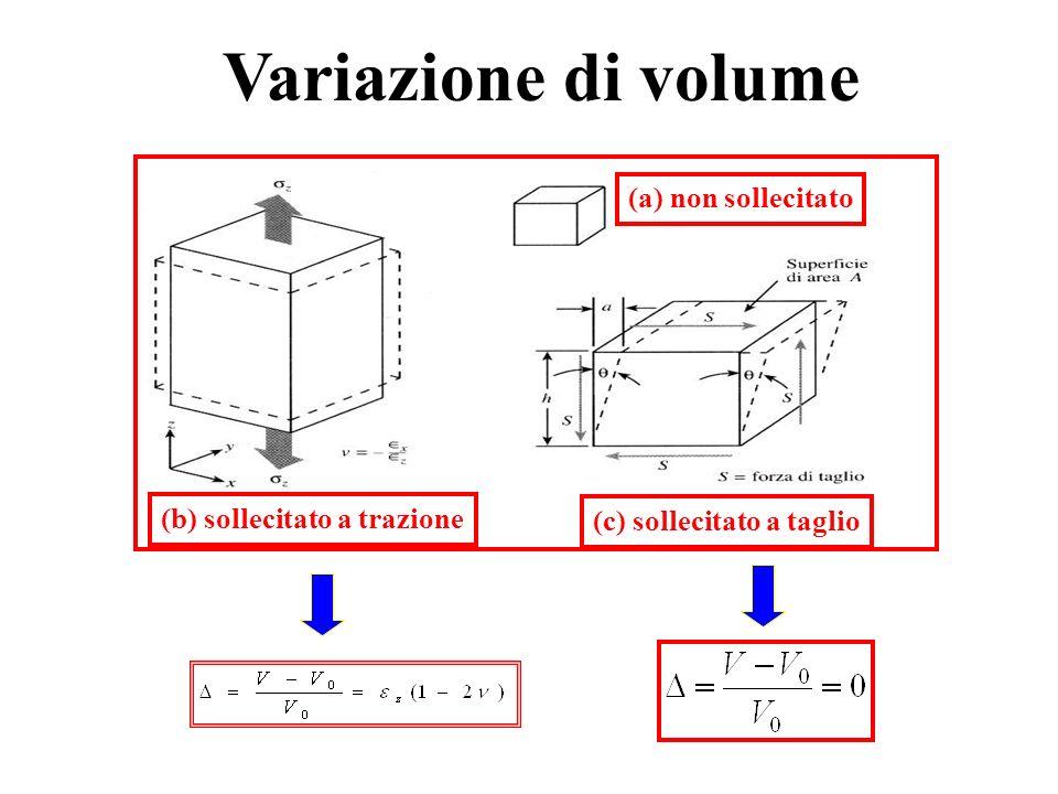 Variazione di volume (a) non sollecitato (c) sollecitato a taglio