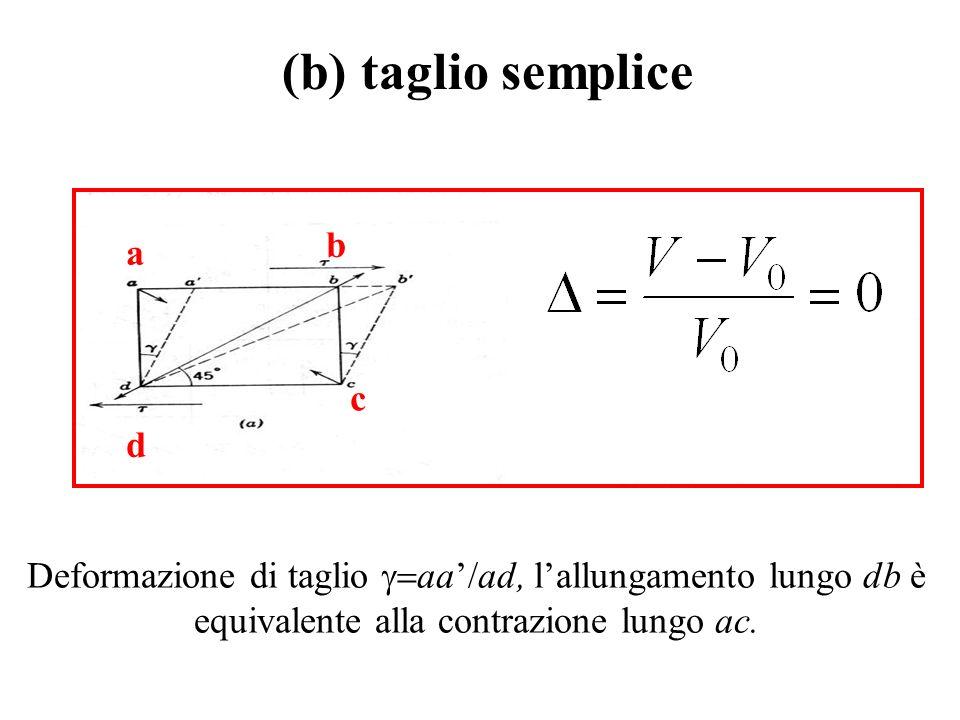 (b) taglio semplice b a c d
