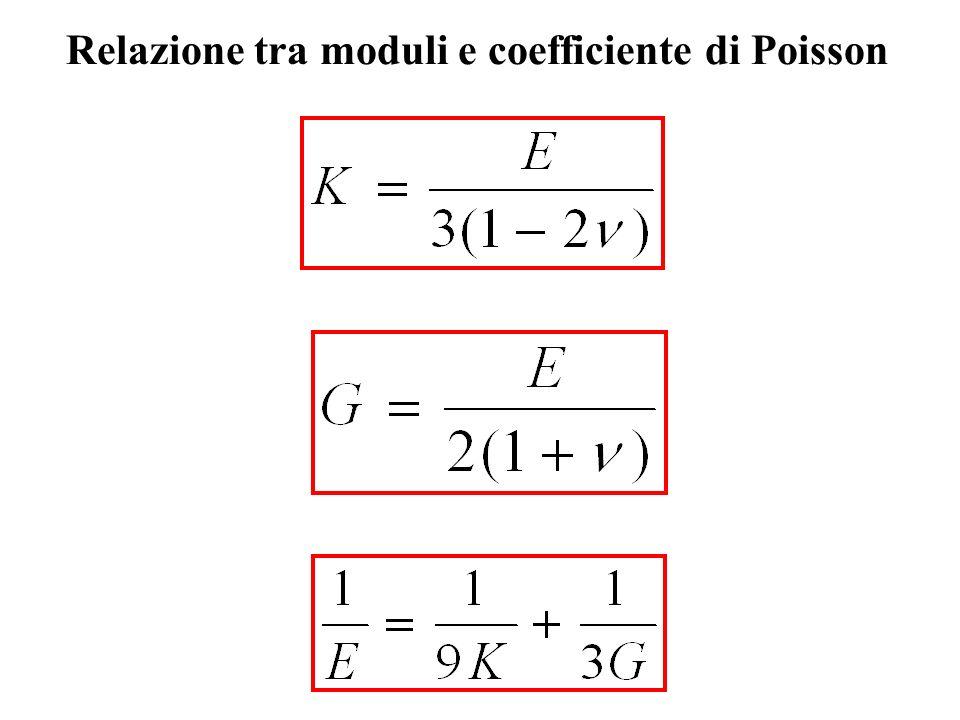 Relazione tra moduli e coefficiente di Poisson