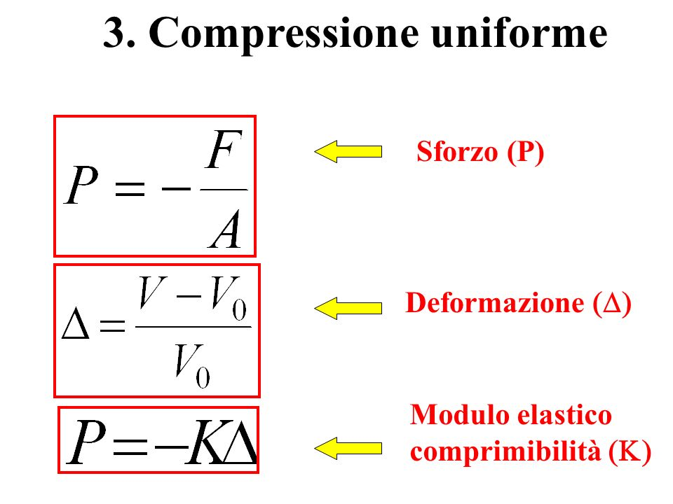 3. Compressione uniforme