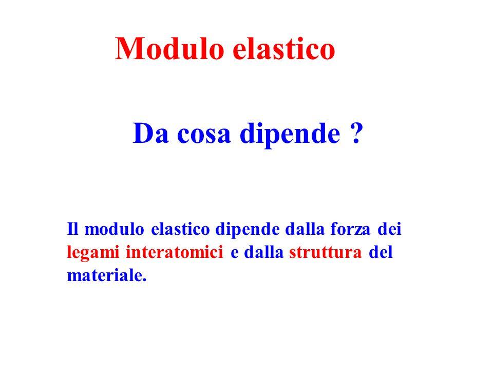 Modulo elastico Da cosa dipende