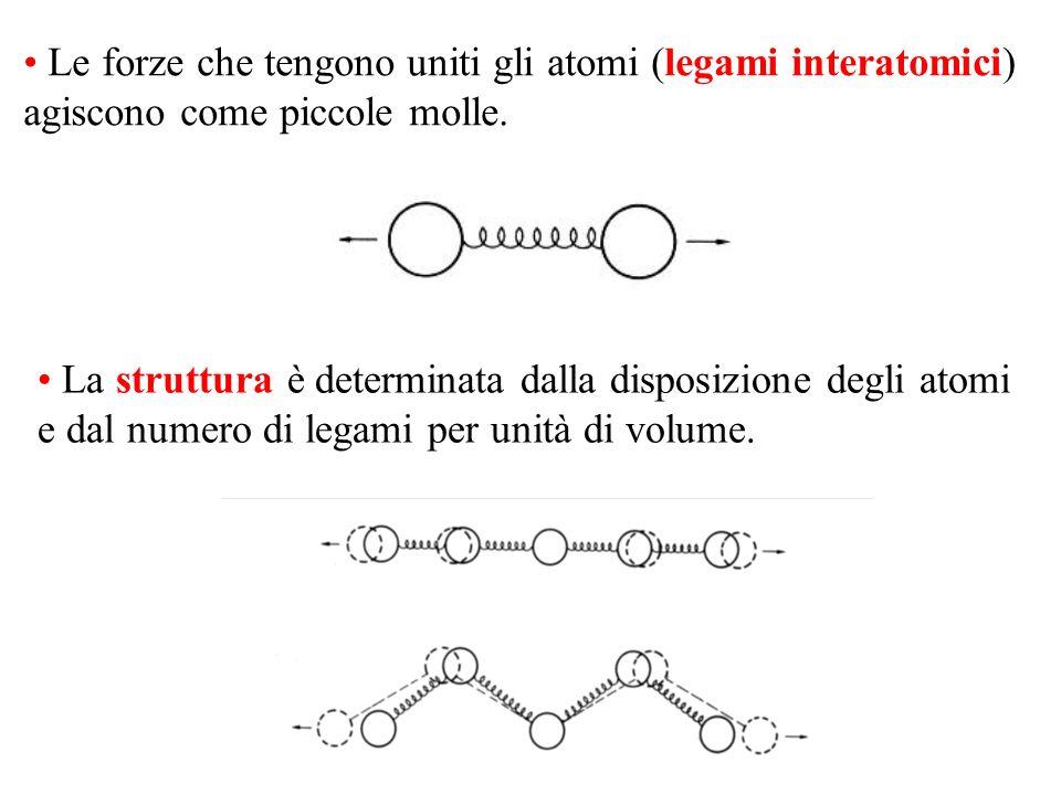 Le forze che tengono uniti gli atomi (legami interatomici) agiscono come piccole molle.