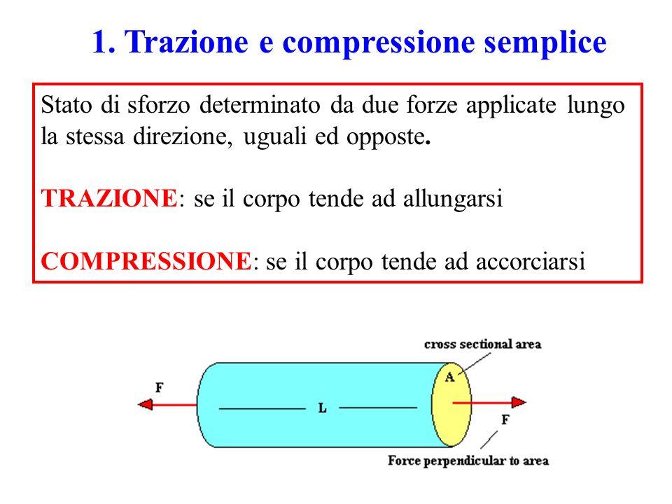 1. Trazione e compressione semplice