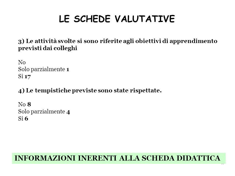 LE SCHEDE VALUTATIVE INFORMAZIONI INERENTI ALLA SCHEDA DIDATTICA