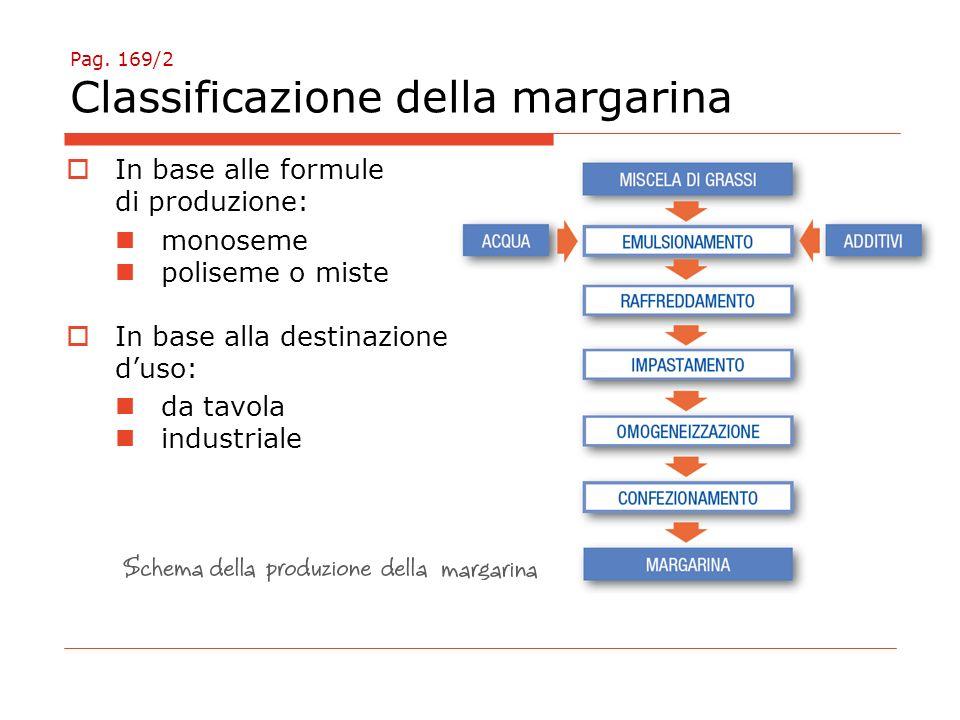 Pag. 169/2 Classificazione della margarina