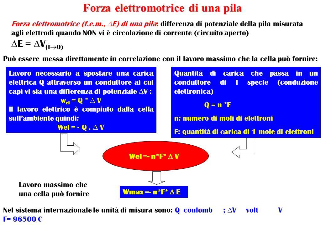 forza elettromotrice e differenza di potenziale