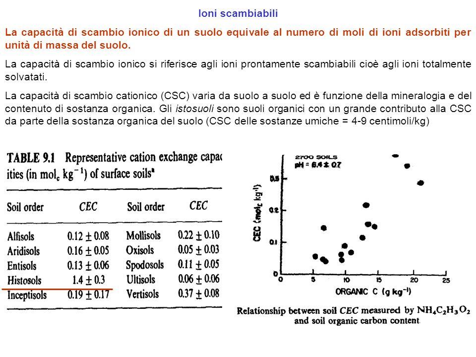 Ioni scambiabili la capacit di scambio ionico di un suolo for Unita di capacita per condensatori elettrici