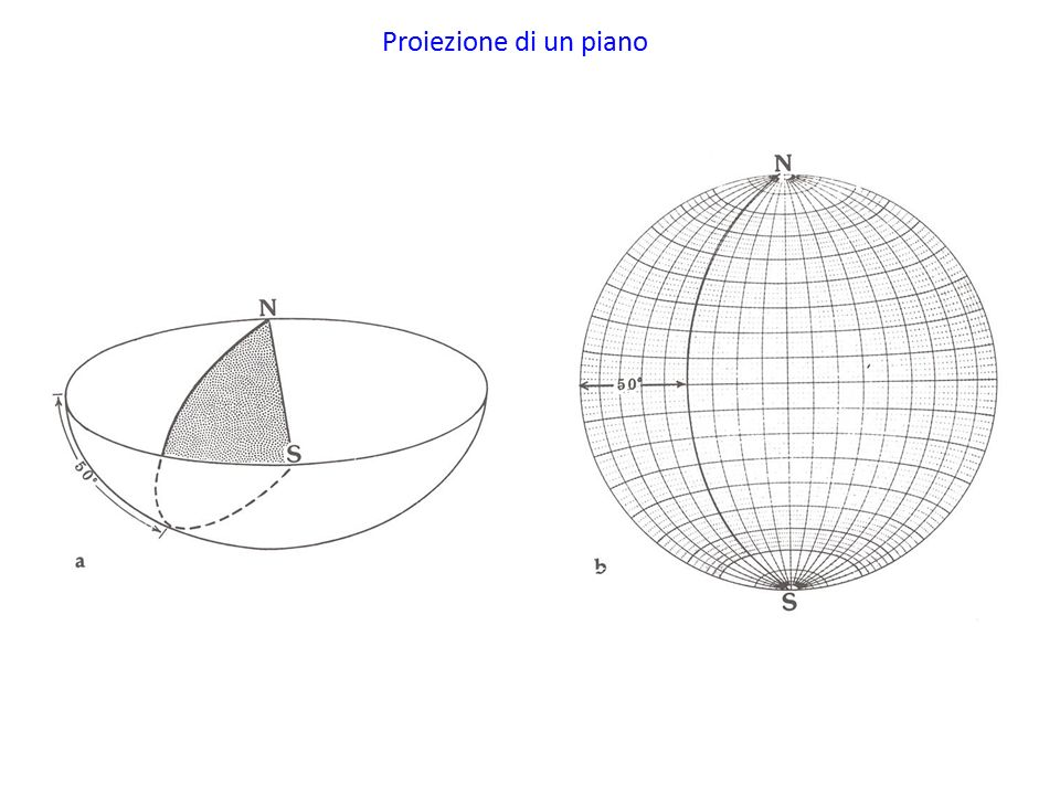 Rappresentazione grafica delle orientazioni di piani e for Piani di costruzione di un piano
