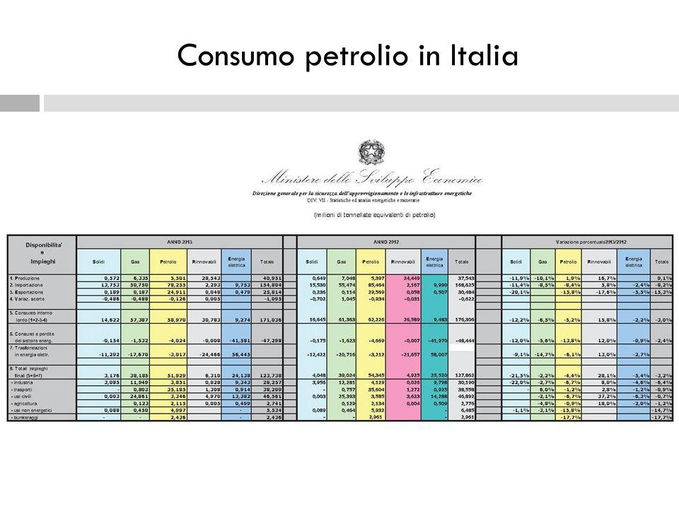 Consumo petrolio in Italia