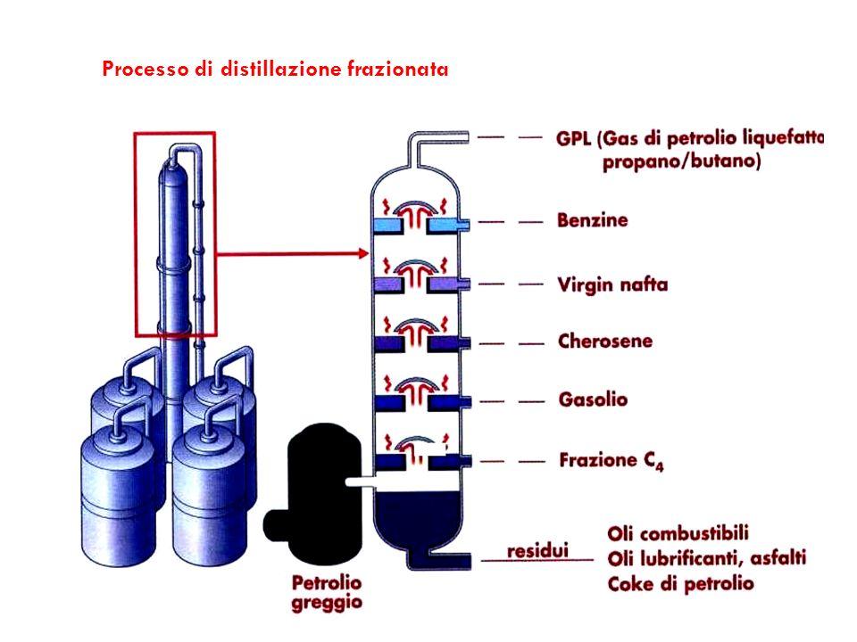 Processo di distillazione frazionata
