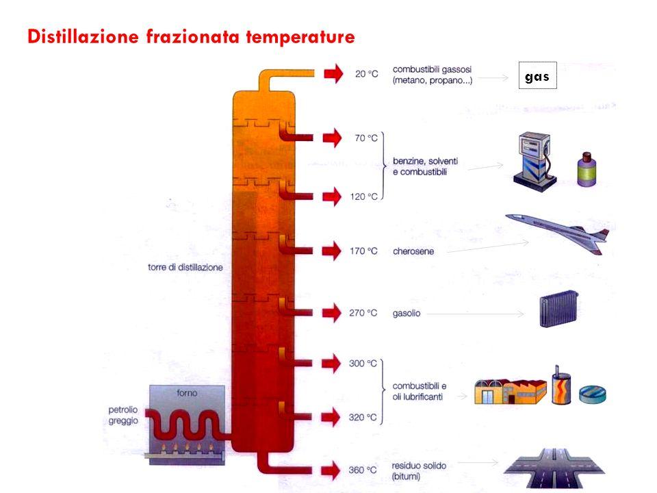 Distillazione frazionata temperature