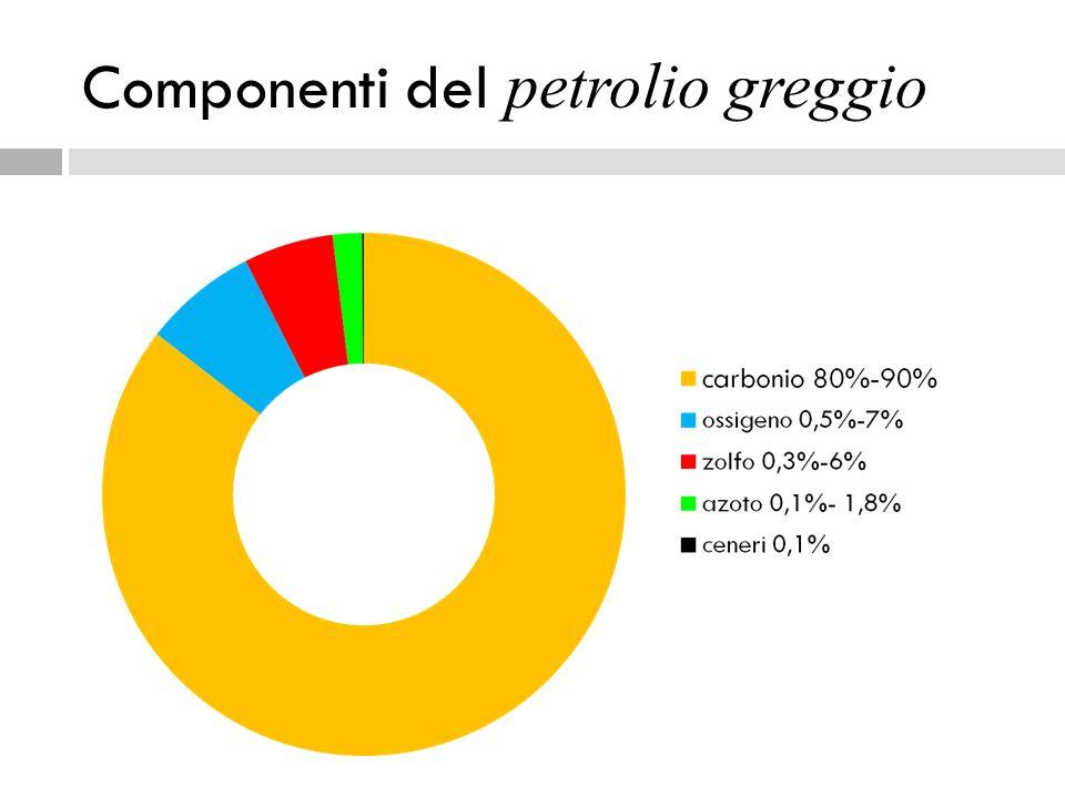 Componenti del petrolio greggio