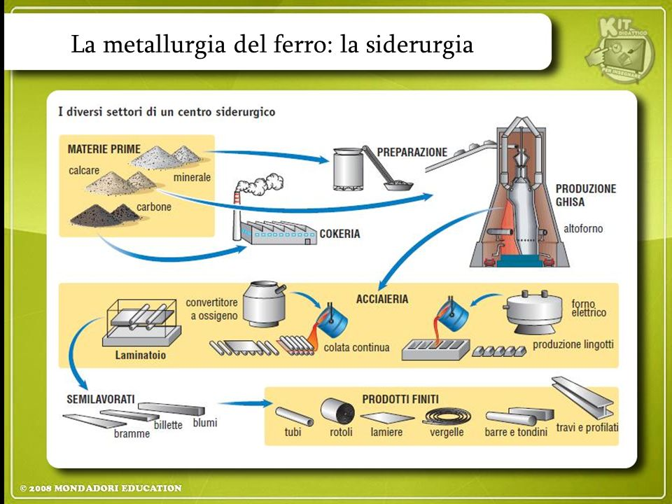La metallurgia del ferro: la siderurgia