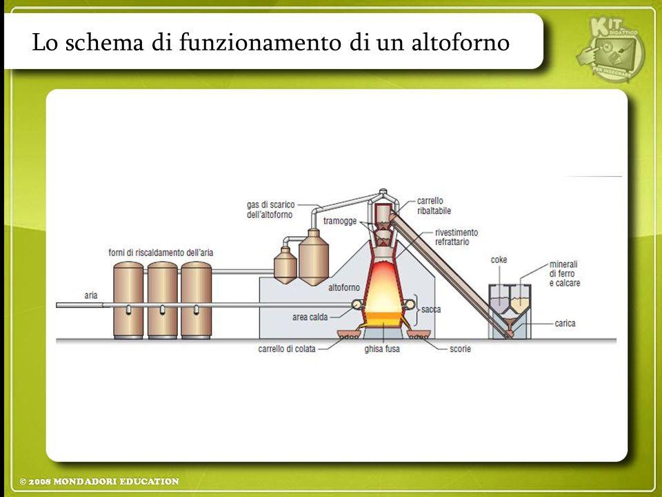 Lo schema di funzionamento di un altoforno