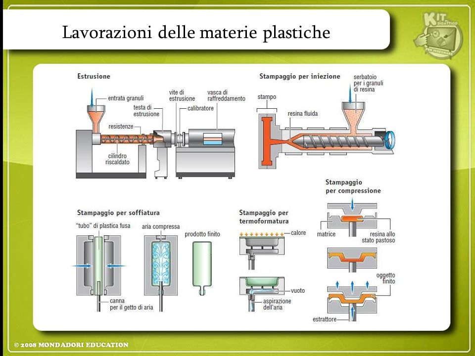 Lavorazioni delle materie plastiche