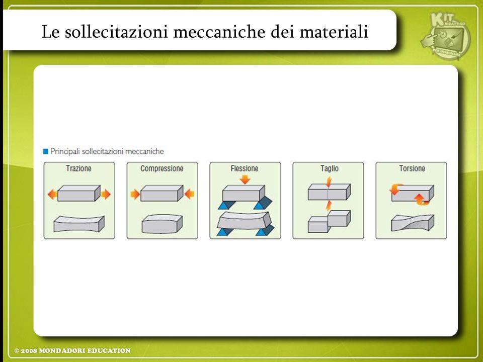 Le sollecitazioni meccaniche dei materiali