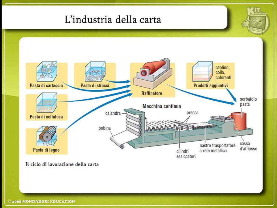 L'industria della carta