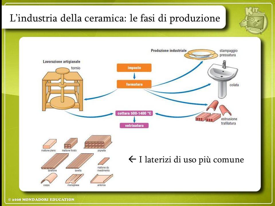 L'industria della ceramica: le fasi di produzione