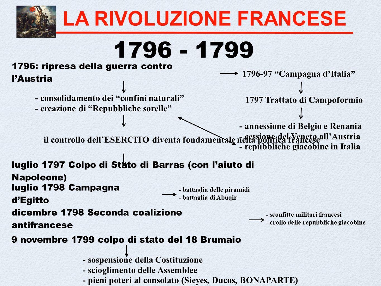 La rivoluzione francese ppt video online scaricare for Cortile della campagna francese