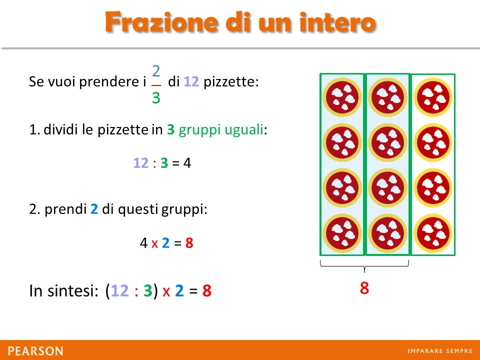 Frazione di un intero In sintesi: (12 : 3) x 2 = 8 8