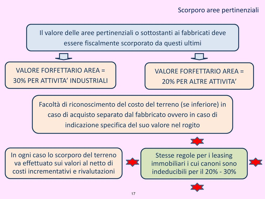 Taranto novembre 2016 il nuovo bilancio di esercizio alla for Costo del garage separato