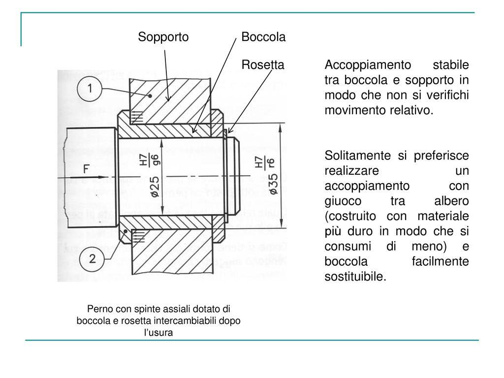 Sopporto Boccola Rosetta