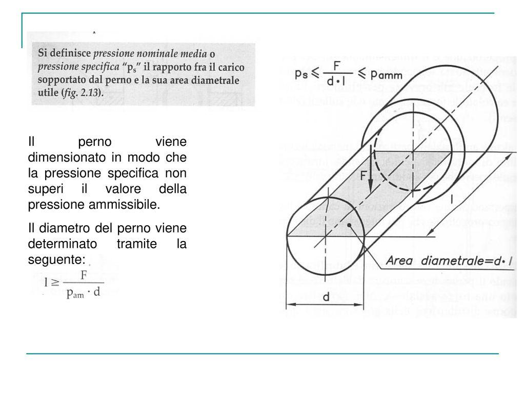 Il perno viene dimensionato in modo che la pressione specifica non superi il valore della pressione ammissibile.