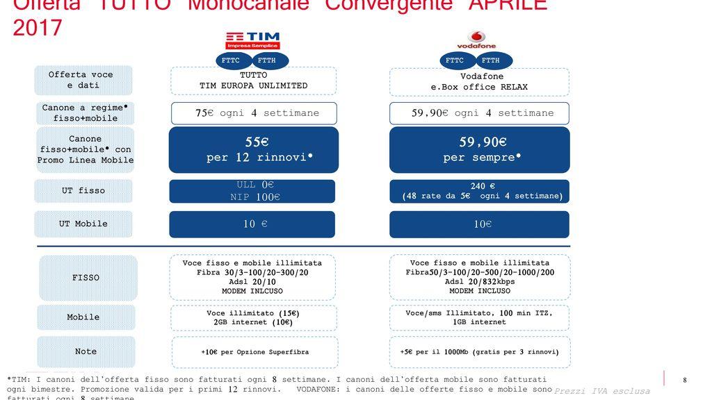 Nuovo Portafoglio Acquisitivo Offerta Small Business - ppt scaricare