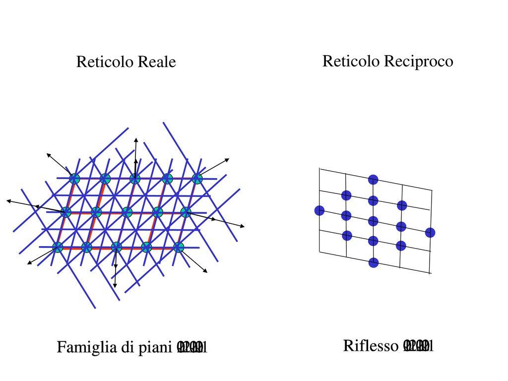 Onde nel diagramma di argand ppt scaricare for 30x30 piani di piani a 2 piani