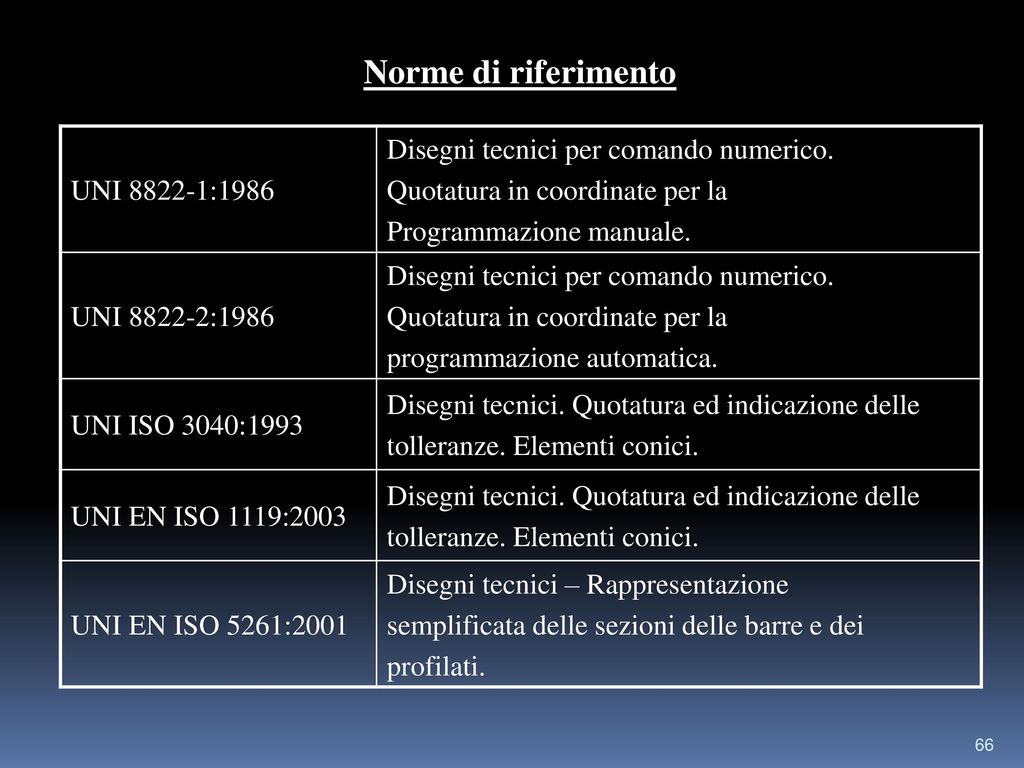 Norme di riferimento Disegni tecnici per comando numerico.