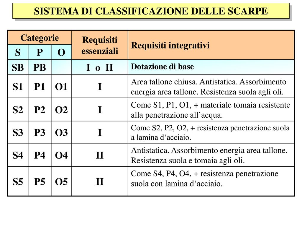 Off Classificazione Sfszrq Antinfortunistica 54 Scarpa Uq58RR