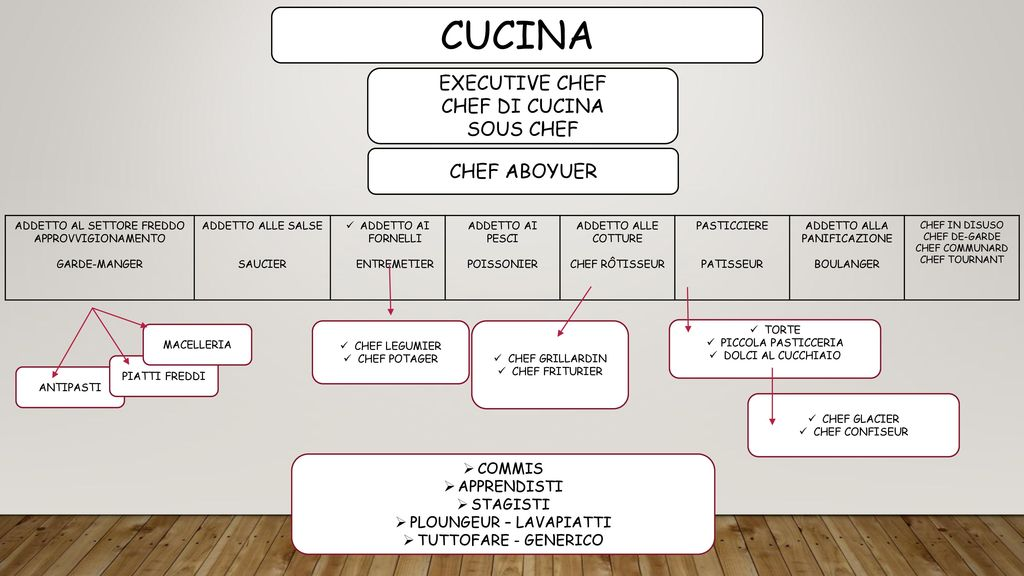 Il food and beverage manager a scuola ppt video online for Commis di cucina stipendio