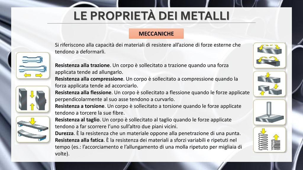 I metalli prof m torella ppt video online scaricare for Piani di coperta e lista dei materiali