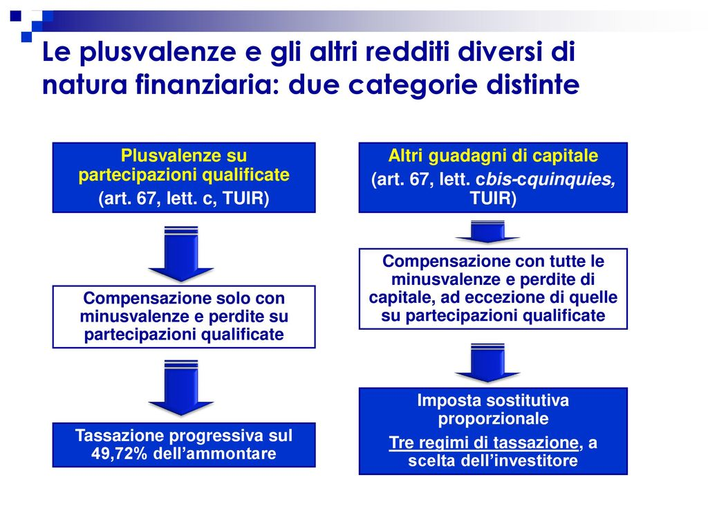 La tassazione dei redditi di capitale e delle plusvalenze finanziarie ppt scaricare - Diversi per natura ...