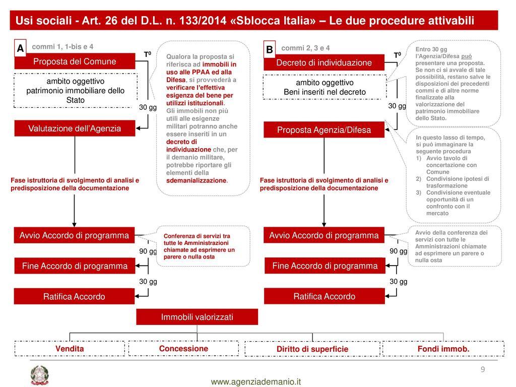 Il ruolo del demanio a supporto degli enti territoriali for Cambio destinazione d uso sblocca italia