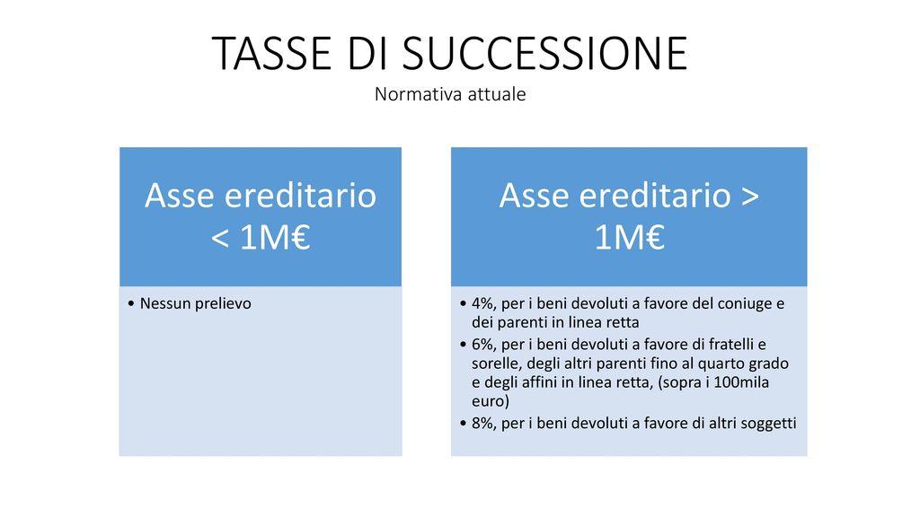 Tasse Di Successione Normativa Attuale With Tasse Di Successione Prima Casa.