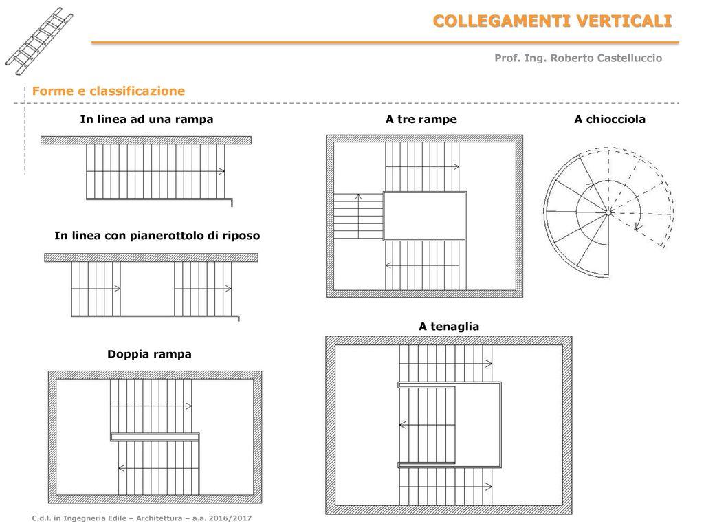 Rampa gradinata scala ppt scaricare - Scale a rampa ...