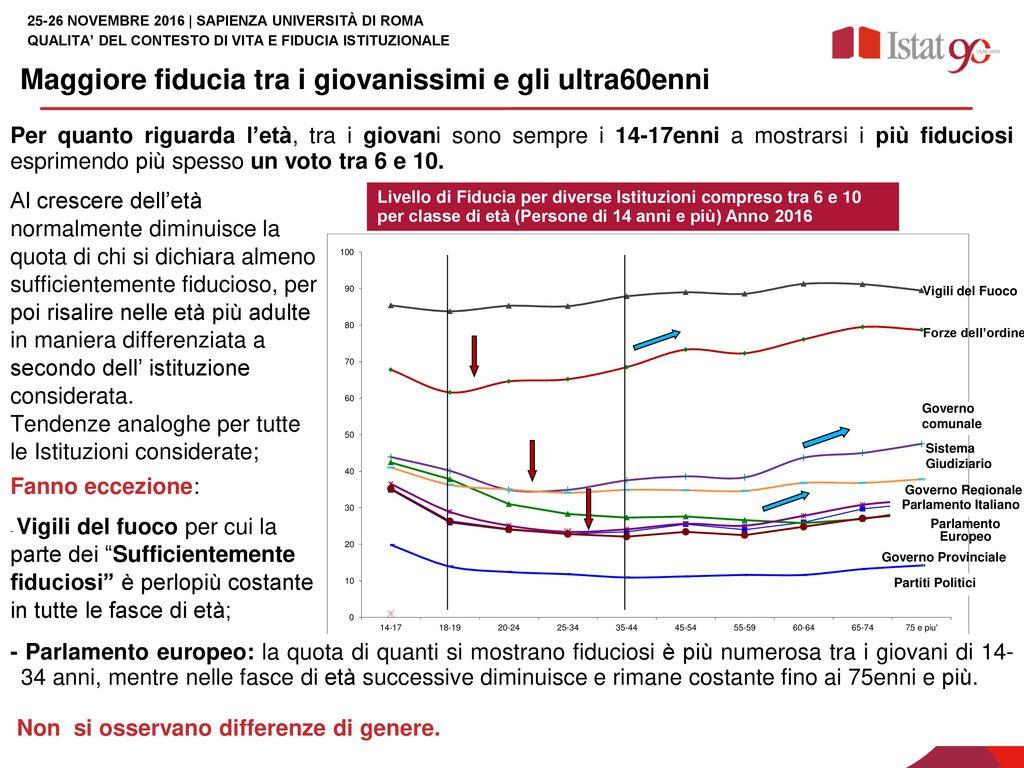 Qualita del contesto di vita e fiducia istituzionale for Quanti sono i membri del parlamento italiano