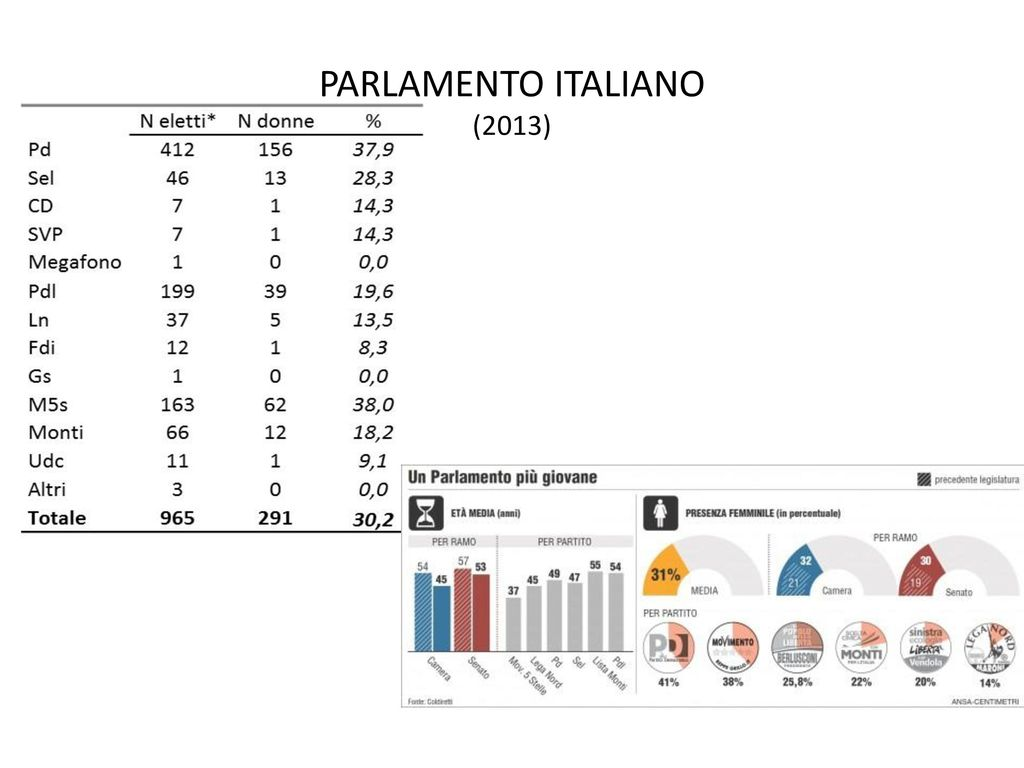 Parlamento europeo ppt scaricare for Donne parlamento italiano