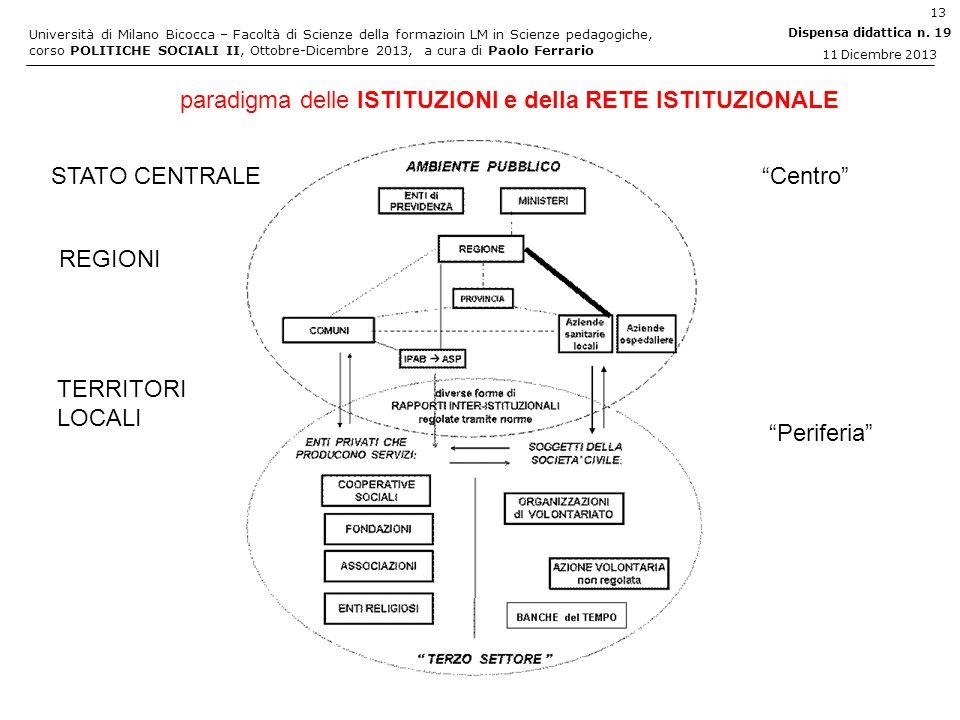 paradigma delle ISTITUZIONI e della RETE ISTITUZIONALE