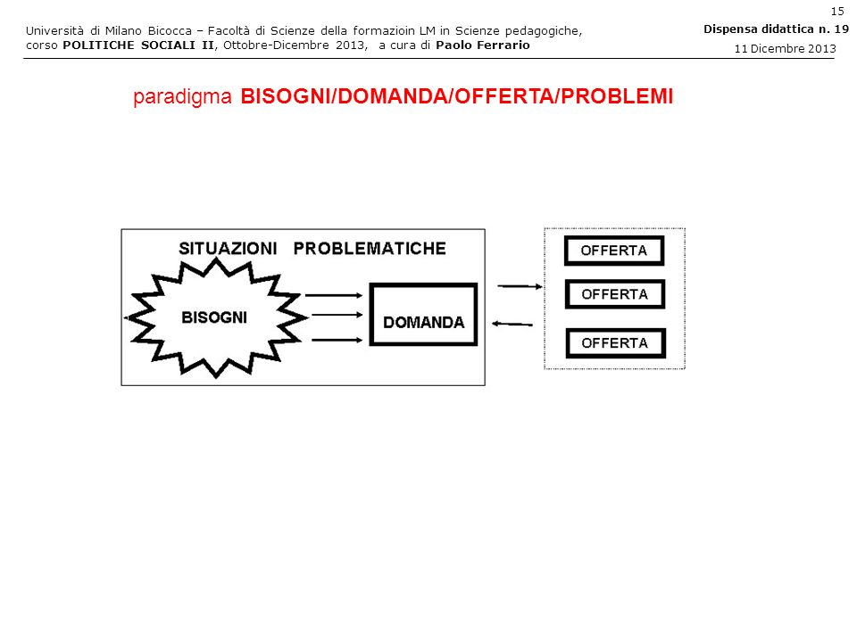 paradigma BISOGNI/DOMANDA/OFFERTA/PROBLEMI