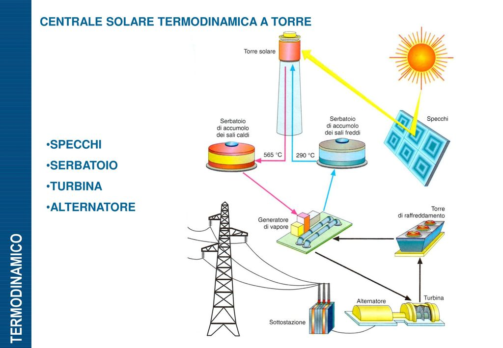 Energia solare ppt scaricare - Centrale solare a specchi ...