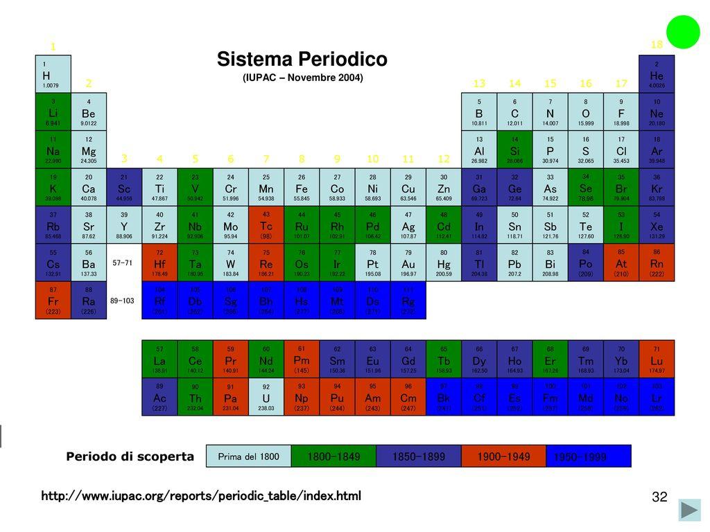 L numero quantico secondario o azimutale ppt scaricare for Table th scope
