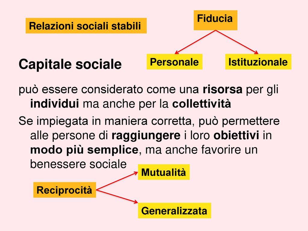 il capitale sociale generato dalla pratica del dono del