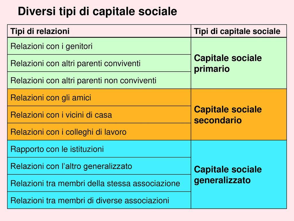 Il capitale sociale generato dalla pratica del dono del for Tipi di case in italia