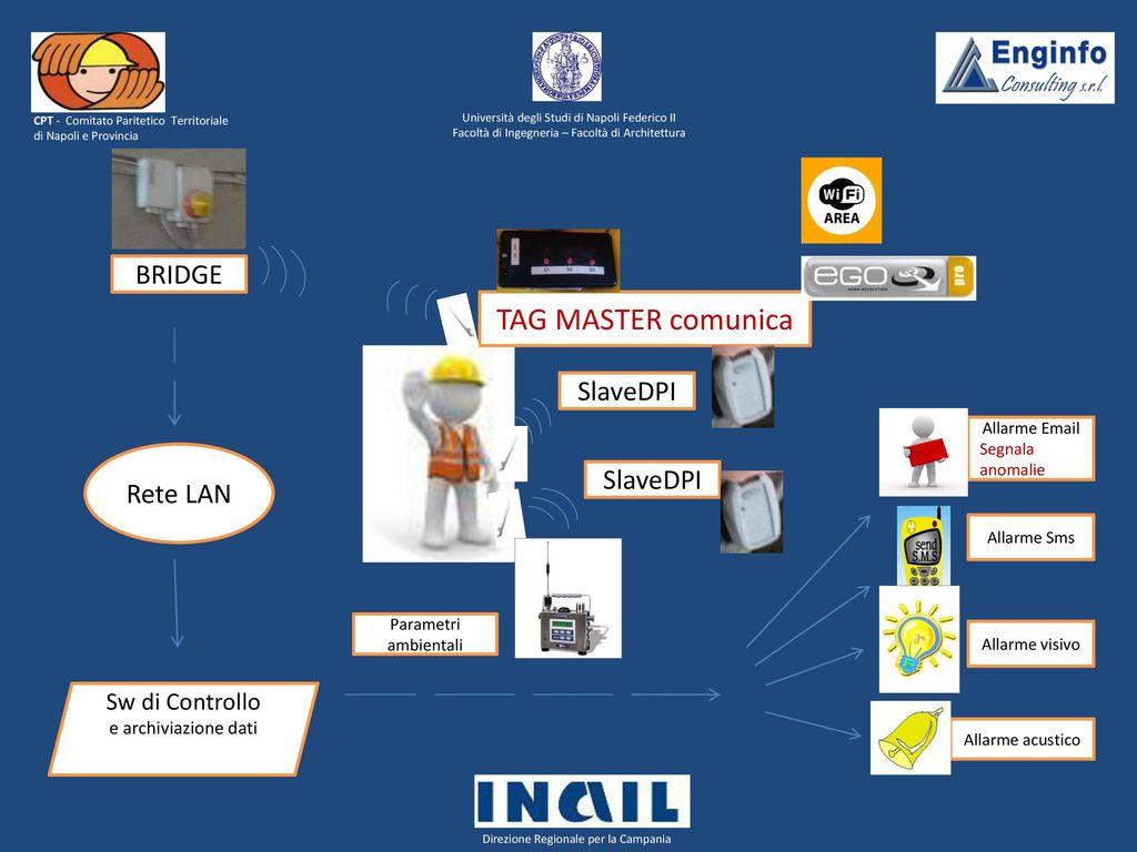 Sistema di sicurezza cantieri edili si s ca ppt scaricare for Studi di architettura napoli